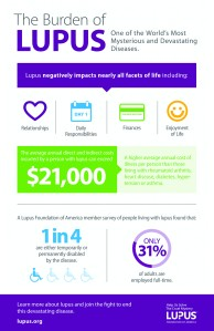 Infographic from the Lupus Foundation of America www.lupus.org